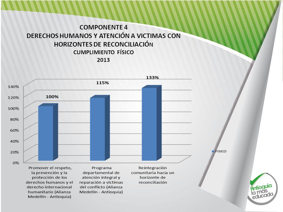 COMPONENTE 4 DERECHOS HUMANOS Y ATENCIÓN A VICTIMAS CON HORIZONTES DE RECONCILIACIÓ N CUMPLIMIENTO FÍSICO 2013