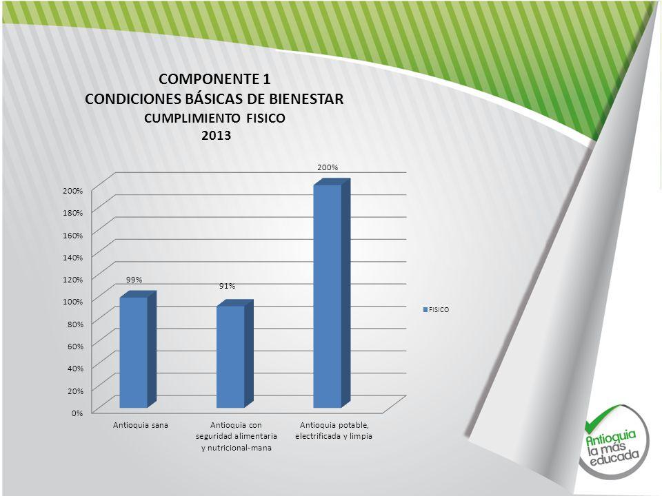 COMPONENTE 1 CONDICIONES BÁSICAS DE BIENESTAR CUMPLIMIENTO FISICO 2013