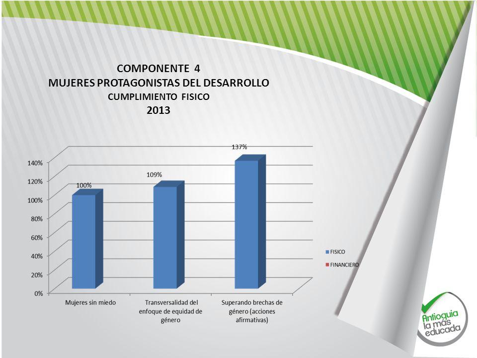 COMPONENTE 4 MUJERES PROTAGONISTAS DEL DESARROLLO CUMPLIMIENTO FISICO 2013