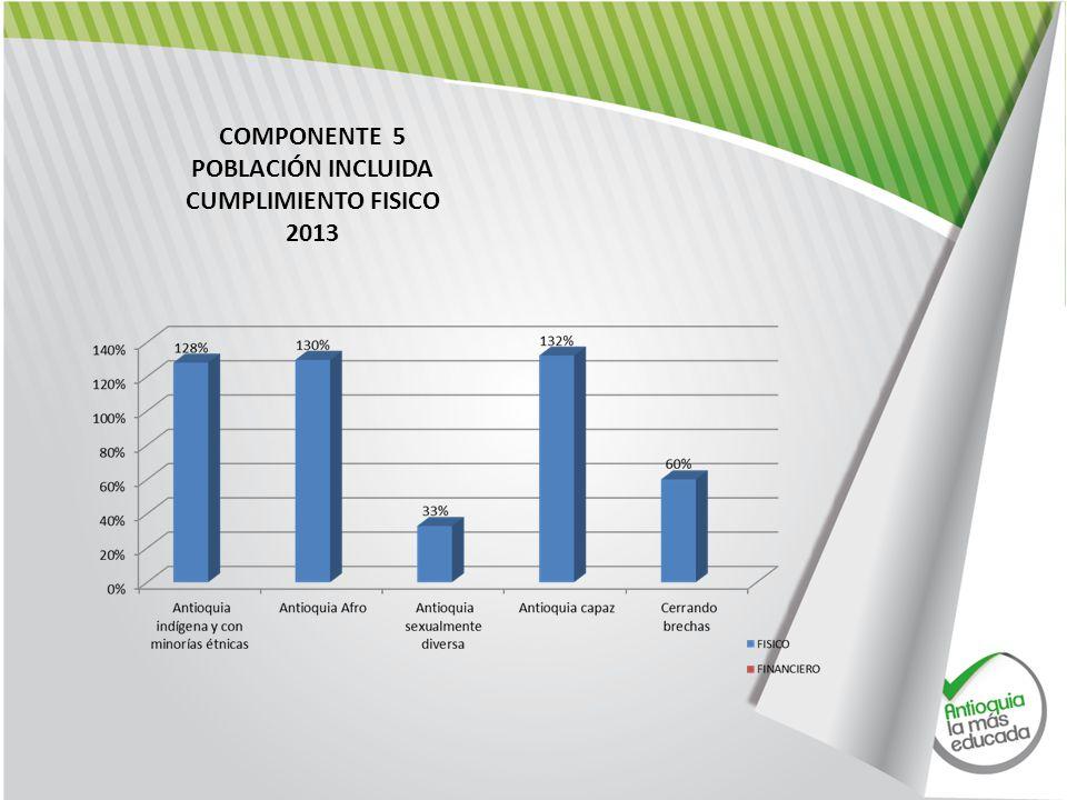 COMPONENTE 5 POBLACIÓN INCLUIDA CUMPLIMIENTO FISICO 2013