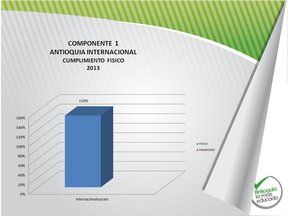 COMPONENTE 1 ANTIOQUIA INTERNACIONAL CUMPLIMIENTO FISICO 2013