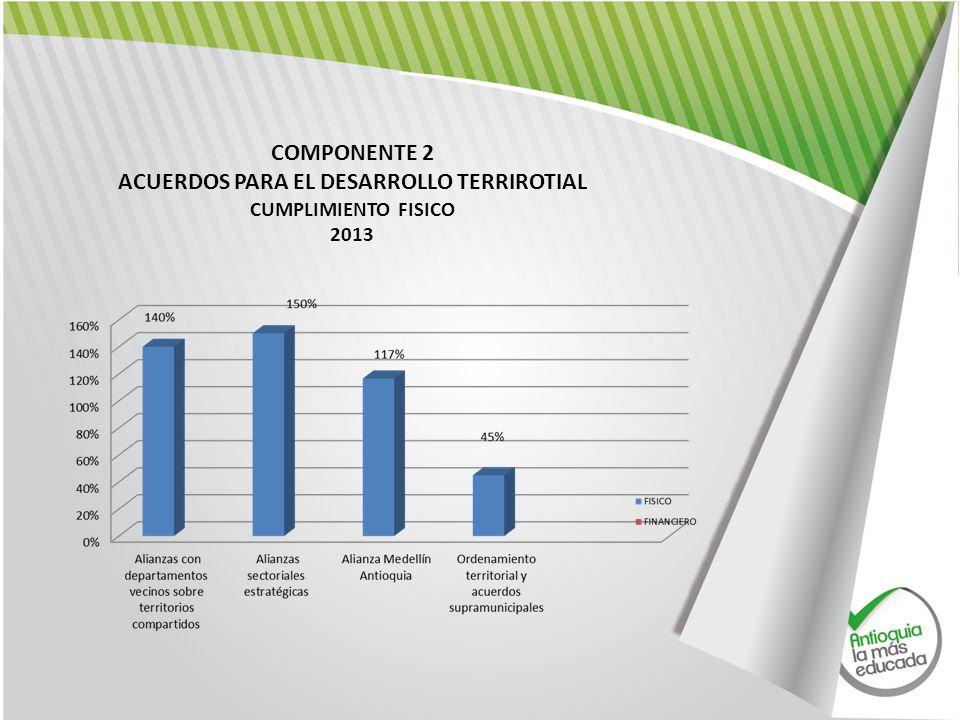 COMPONENTE 2 ACUERDOS PARA EL DESARROLLO TERRIROTIAL CUMPLIMIENTO FISICO 2013