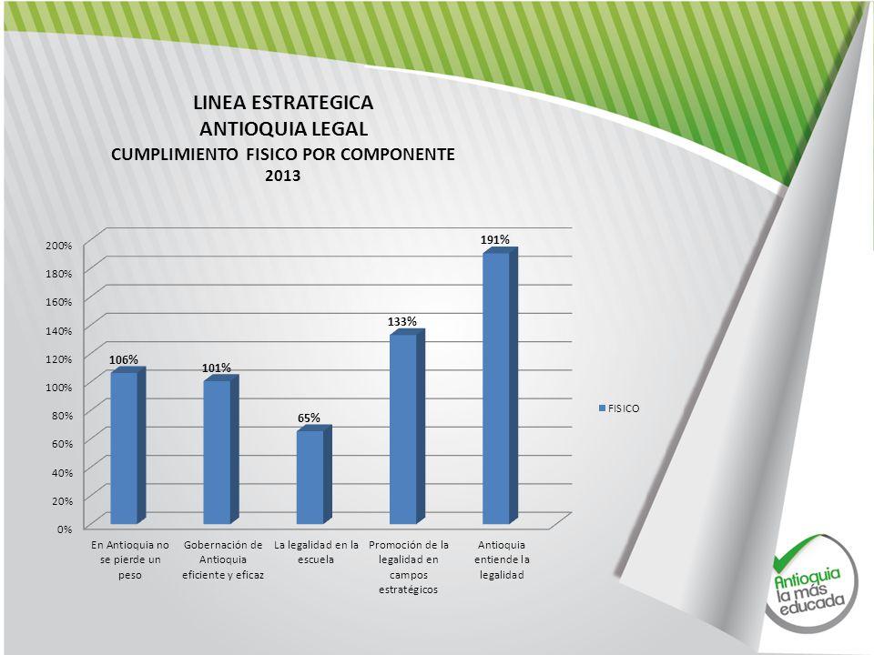 LINEA ESTRATEGICA ANTIOQUIA LEGAL CUMPLIMIENTO FISICO POR COMPONENTE 2013