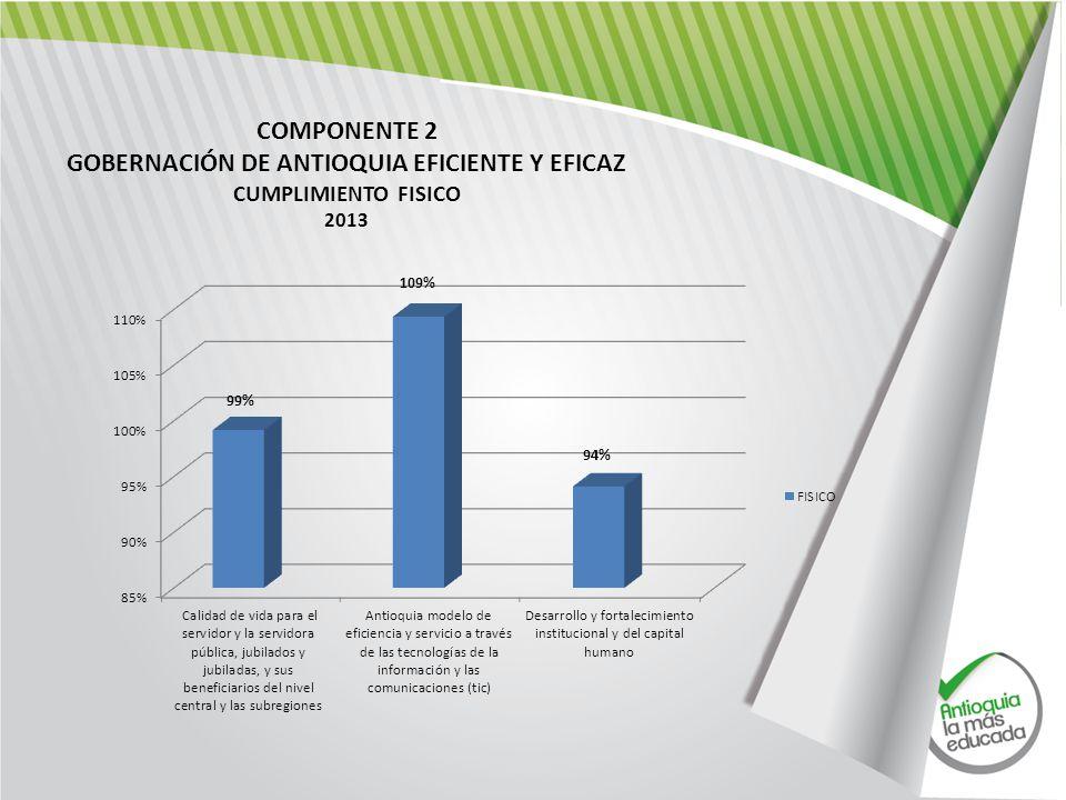 COMPONENTE 2 GOBERNACIÓN DE ANTIOQUIA EFICIENTE Y EFICAZ CUMPLIMIENTO FISICO 2013