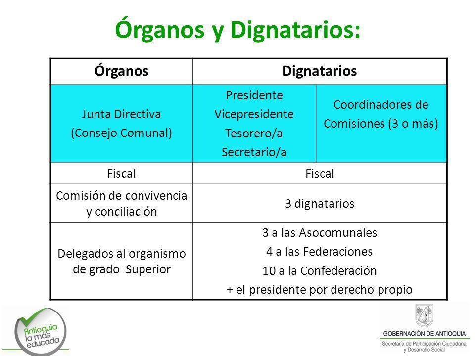 Órganos y Dignatarios: ÓrganosDignatarios Junta Directiva (Consejo Comunal) Presidente Vicepresidente Tesorero/a Secretario/a Coordinadores de Comisio