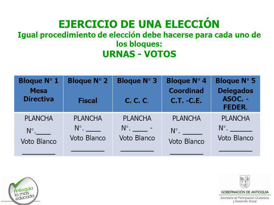 EJERCICIO DE UNA ELECCIÓN Igual procedimiento de elección debe hacerse para cada uno de los bloques: URNAS - VOTOS Bloque N° 1 Mesa Directiva Bloque N