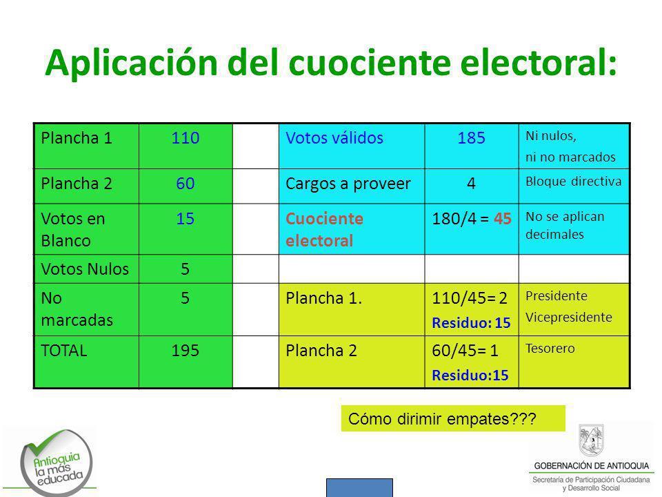 Plancha 1110Votos válidos185 Ni nulos, ni no marcados Plancha 260Cargos a proveer4 Bloque directiva Votos en Blanco 15Cuociente electoral 180/4 = 45 N