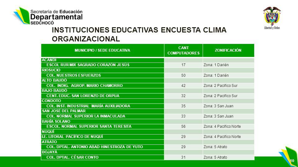 10 INSTITUCIONES EDUCATIVAS ENCUESTA CLIMA ORGANIZACIONAL MUNICIPIO / SEDE EDUCATIVA CANT COMPUTADORES ZONIFICACIÓN ACANDÍ ESCOL RUR MIX SAGRADO CORAZ