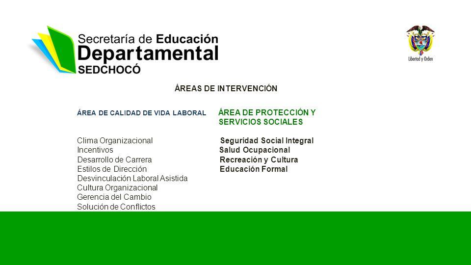 ÁREAS DE INTERVENCIÓN ÁREA DE CALIDAD DE VIDA LABORAL ÁREA DE PROTECCIÓN Y SERVICIOS SOCIALES Clima Organizacional Seguridad Social Integral Incentivo