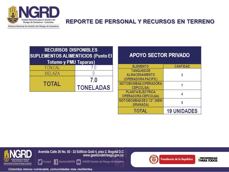 REPORTE DE PERSONAL Y RECURSOS EN TERRENO APOYO SECTOR PRIVADO ELEMENTOCANTIDAD TANQUES DE ALMACENAMIENTO (OPERADORA PACIFIC) 3 MOTOBOMBAS (OPERADORA CEPCOLSA) 7 PLANTA ELÈCTRICA OPERADORA CEPCOLSA) 4 MOTOBOMBAS DE 2 1/2 (NEW GRANADA) 5 TOTAL 19 UNIDADES RECURSOS DISPONIBLES SUPLEMENTOS ALIMENTICIOS (Punto El Totumo y PMU Taparas) TON CAL7.0 MELAZA0 TOTAL 7.0 TONELADAS