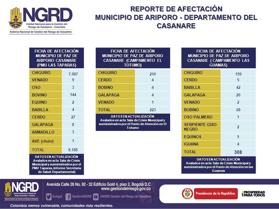 REPORTE DE AFECTACIÓN MUNICIPIO DE ARIPORO - DEPARTAMENTO DEL CASANARE FICHA DE AFECTACIÓN MUNICIPIO DE PAZ DE ARIPORO CASANARE (CAMPAMENTO EL TOTUMO) CHIGUIRO 210 CERDO4 BOBINO4 GALAPAGA4 VENADO1 TOTAL223 DATOS EN ACTUALIZACIÓN Avalados en acta Sala de Crisis Municipal y suministrados por el Punto de Atención en El Totumo FICHA DE AFECTACIÓN MUNICIPIO DE PAZ DE ARIPORO CASANARE (PMU LAS TAPARAS) CHIGUIRO 7.987 VENADO 9 OSO 3 BOVINO 144 EQUINO 2 BABILLA 4 CERDO 27 GALÁPAGA 8 ARMADILLO 3 AVE (chulo) 1 TOTAL8.188 DATOS EN ACTUALIZACIÓN Avalados en acta Sala de Crisis Municipal y suministrados por el PMU Taparas, Informe Secretaría de Salud Departamental) FICHA DE AFECTACIÓN MUNICIPIO DE PAZ DE ARIPORO CASANARE ( CAMPAMENTO LAS GUAMAS) CHIGUIRO 159 CERDO5 BABILLA42 GALAPAGA20 VENADO2 BOBINO68 OSO PALMERO1 SERPIENTE GÜIO NEGRO 2 EQUINOS5 IGUANA4 TOTAL 308 DATOS EN ACTUALIZACIÓN Avalados en acta Sala de Crisis Municipal y suministrados por el Punto de Atención en las Guamas