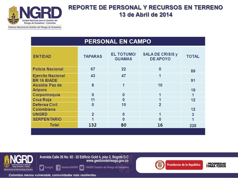 REPORTE DE PERSONAL Y RECURSOS EN TERRENO 13 de Abril de 2014 PERSONAL EN CAMPO ENTIDADTAPARAS EL TOTUMO/ GUAMAS SALA DE CRISIS y DE APOYO TOTAL Polic