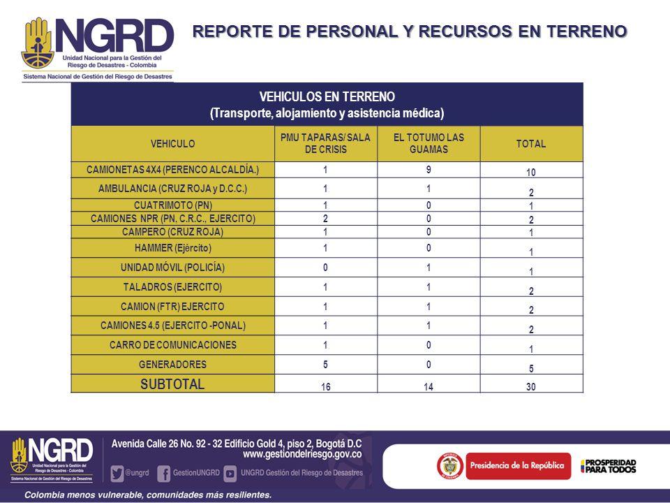 REPORTE DE PERSONAL Y RECURSOS EN TERRENO VEHICULOS EN TERRENO (Transporte, alojamiento y asistencia médica) VEHICULO PMU TAPARAS/ SALA DE CRISIS EL TOTUMO LAS GUAMAS TOTAL CAMIONETAS 4X4 (PERENCO ALCALDÍA.)19 10 AMBULANCIA (CRUZ ROJA y D.C.C.)11 2 CUATRIMOTO (PN)10 1 CAMIONES NPR (PN, C.R.C., EJERCITO)20 2 CAMPERO (CRUZ ROJA)10 1 HAMMER (Ejército)10 1 UNIDAD MÓVIL (POLICÍA)01 1 TALADROS (EJERCITO)11 2 CAMION (FTR) EJERCITO11 2 CAMIONES 4.5 (EJERCITO -PONAL)11 2 CARRO DE COMUNICACIONES10 1 GENERADORES50 5 SUBTOTAL 161430