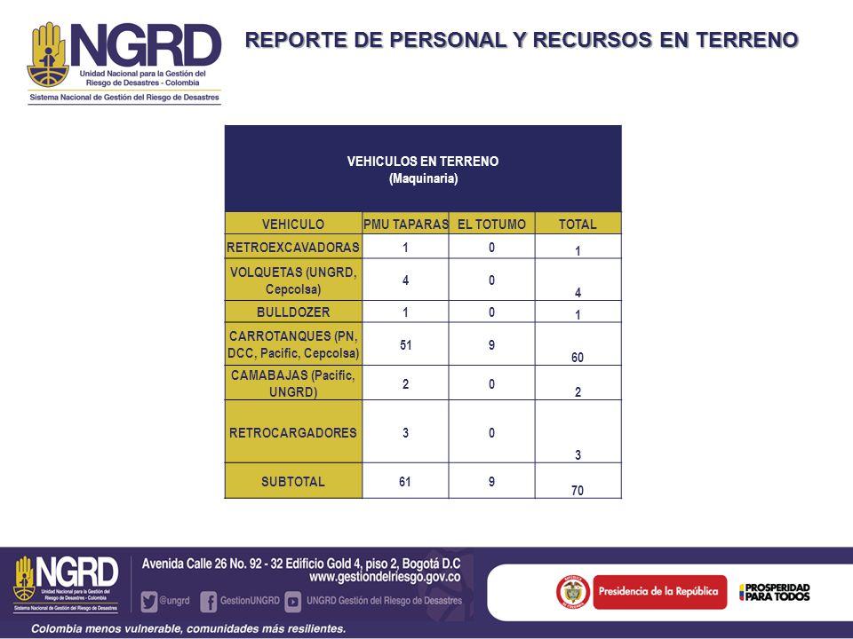 REPORTE DE PERSONAL Y RECURSOS EN TERRENO VEHICULOS EN TERRENO (Maquinaria) VEHICULOPMU TAPARASEL TOTUMOTOTAL RETROEXCAVADORAS10 1 VOLQUETAS (UNGRD, Cepcolsa) 40 4 BULLDOZER10 1 CARROTANQUES (PN, DCC, Pacific, Cepcolsa) 519 60 CAMABAJAS (Pacific, UNGRD) 20 2 RETROCARGADORES30 3 SUBTOTAL 619 70
