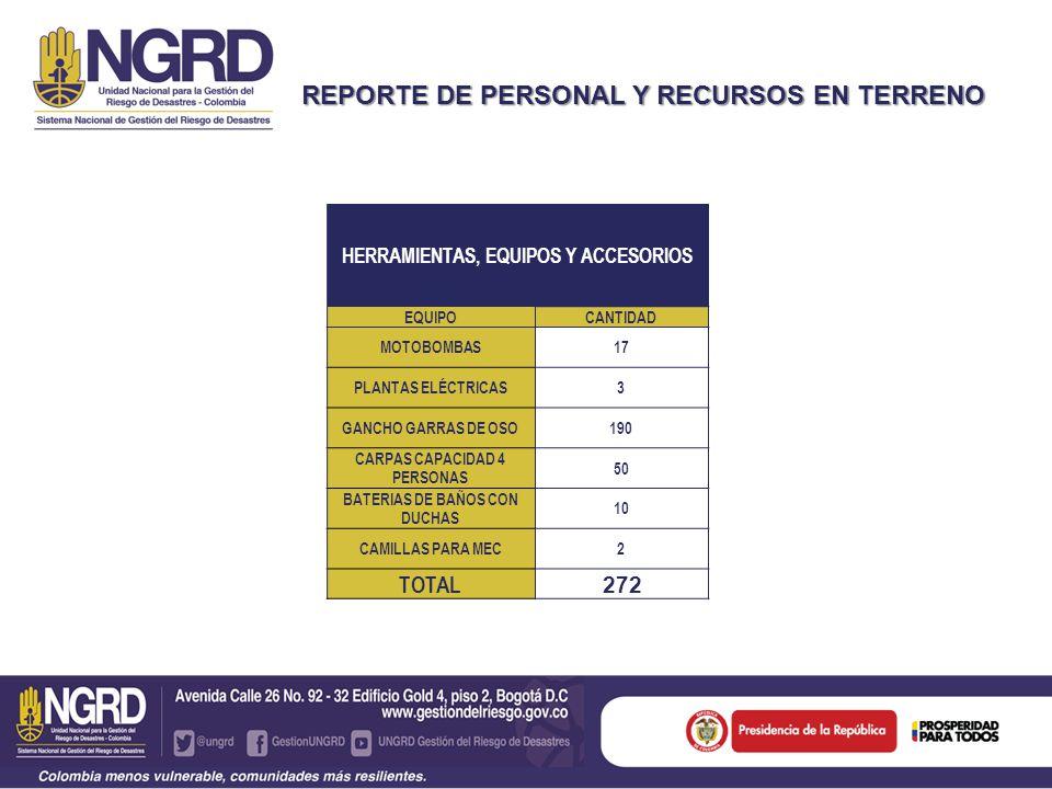 REPORTE DE PERSONAL Y RECURSOS EN TERRENO HERRAMIENTAS, EQUIPOS Y ACCESORIOS EQUIPOCANTIDAD MOTOBOMBAS17 PLANTAS ELÉCTRICAS3 GANCHO GARRAS DE OSO190 CARPAS CAPACIDAD 4 PERSONAS 50 BATERIAS DE BAÑOS CON DUCHAS 10 CAMILLAS PARA MEC2 TOTAL 272