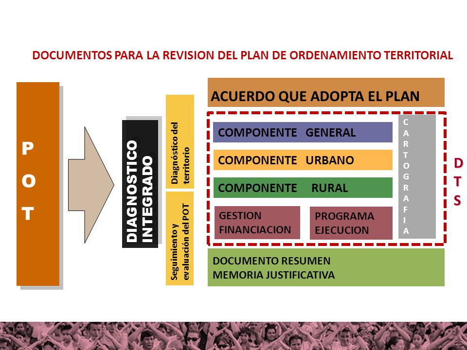 POTPOT POTPOT DOCUMENTO RESUMEN MEMORIA JUSTIFICATIVA DOCUMENTO RESUMEN MEMORIA JUSTIFICATIVA COMPONENTE GENERAL COMPONENTE URBANO COMPONENTE RURAL GE