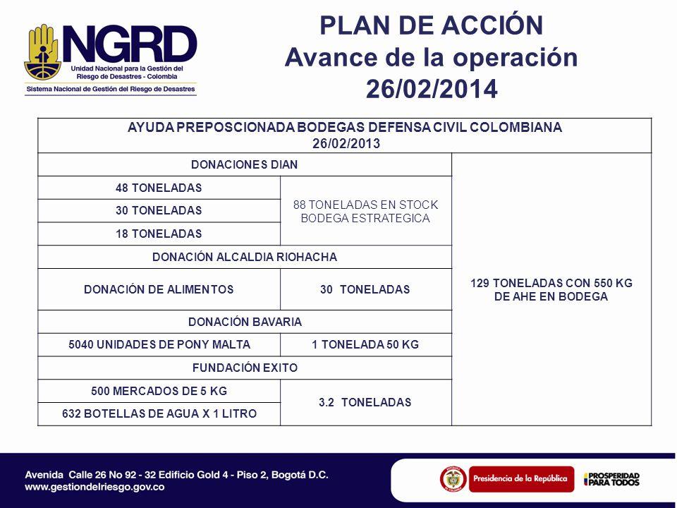 PLAN DE ACCIÓN Avance de la operación 26/02/2014 AYUDA PREPOSCIONADA BODEGAS DEFENSA CIVIL COLOMBIANA 26/02/2013 DONACIONES DIAN 129 TONELADAS CON 550 KG DE AHE EN BODEGA 48 TONELADAS 88 TONELADAS EN STOCK BODEGA ESTRATEGICA 30 TONELADAS 18 TONELADAS DONACIÓN ALCALDIA RIOHACHA DONACIÓN DE ALIMENTOS30 TONELADAS DONACIÓN BAVARIA 5040 UNIDADES DE PONY MALTA1 TONELADA 50 KG FUNDACIÓN EXITO 500 MERCADOS DE 5 KG 3.2 TONELADAS 632 BOTELLAS DE AGUA X 1 LITRO