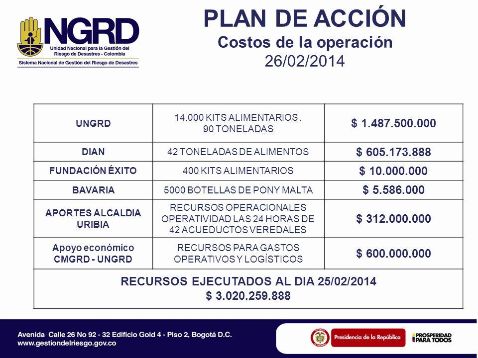 PLAN DE ACCIÓN Costos de la operación 26/02/2014 UNGRD 14.000 KITS ALIMENTARIOS.