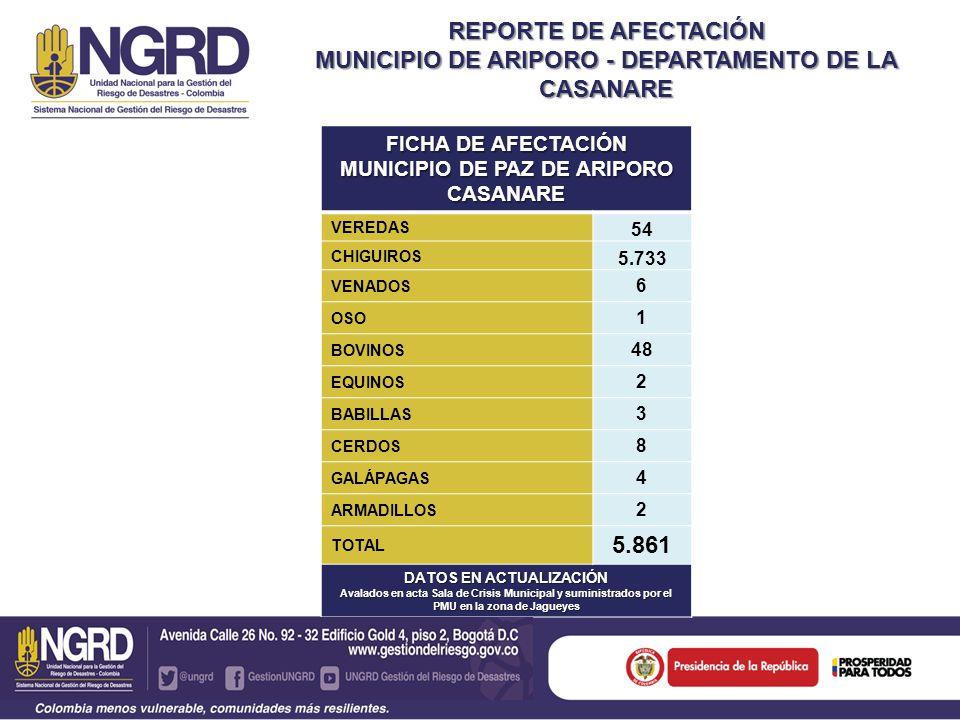 REPORTE DE AFECTACIÓN MUNICIPIO DE ARIPORO - DEPARTAMENTO DE LA CASANARE FICHA DE AFECTACIÓN MUNICIPIO DE PAZ DE ARIPORO CASANARE VEREDAS 54 CHIGUIROS 5.733 VENADOS 6 OSO 1 BOVINOS 48 EQUINOS 2 BABILLAS 3 CERDOS 8 GALÁPAGAS 4 ARMADILLOS 2 TOTAL 5.861 DATOS EN ACTUALIZACIÓN Avalados en acta Sala de Crisis Municipal y suministrados por el PMU en la zona de Jagueyes