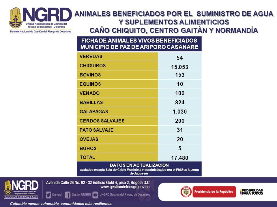 ANIMALES BENEFICIADOS POR EL SUMINISTRO DE AGUA Y SUPLEMENTOS ALIMENTICIOS CAÑO CHIQUITO, CENTRO GAITÀN Y NORMANDÍA FICHA DE ANIMALES VIVOS BENEFICIADOS MUNICIPIO DE PAZ DE ARIPORO CASANARE VEREDAS 54 CHIGUIROS 15.053 BOVINOS 153 EQUINOS 10 VENADO 100 BABILLAS 824 GALAPAGAS 1.030 CERDOS SALVAJES 200 PATO SALVAJE 31 OVEJAS 20 BUHOS 5 TOTAL 17.480 DATOS EN ACTUALIZACIÓN avalados en acta Sala de Crisis Municipal y suministrados por el PMU en la zona de Jagueyes