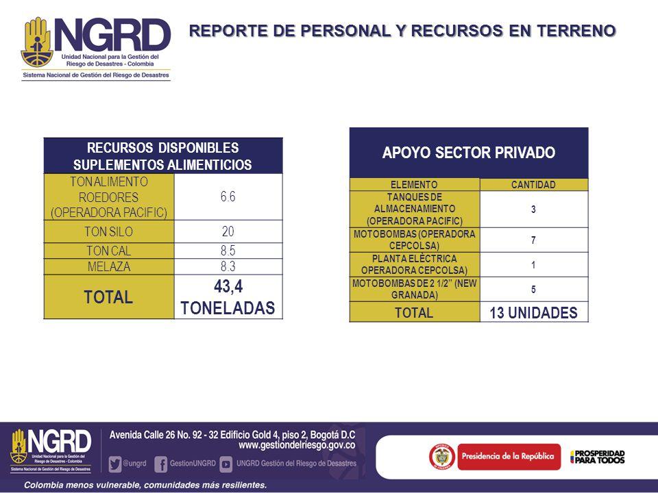 REPORTE DE PERSONAL Y RECURSOS EN TERRENO APOYO SECTOR PRIVADO ELEMENTOCANTIDAD TANQUES DE ALMACENAMIENTO (OPERADORA PACIFIC) 3 MOTOBOMBAS (OPERADORA