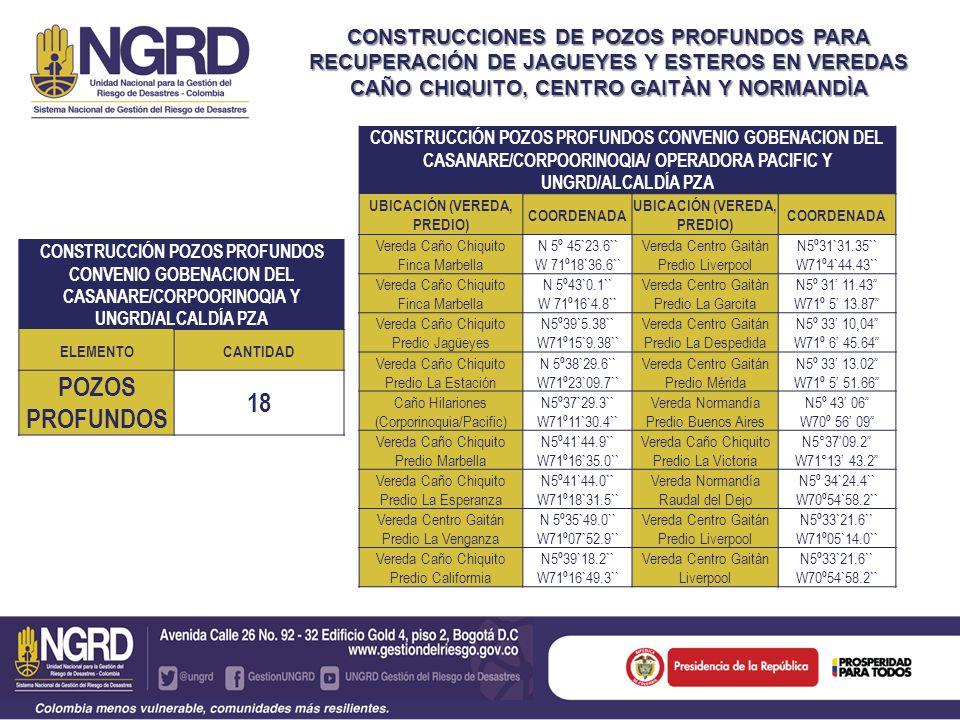 CONSTRUCCIONES DE POZOS PROFUNDOS PARA RECUPERACIÓN DE JAGUEYES Y ESTEROS EN VEREDAS CAÑO CHIQUITO, CENTRO GAITÀN Y NORMANDÌA CONSTRUCCIÓN POZOS PROFU