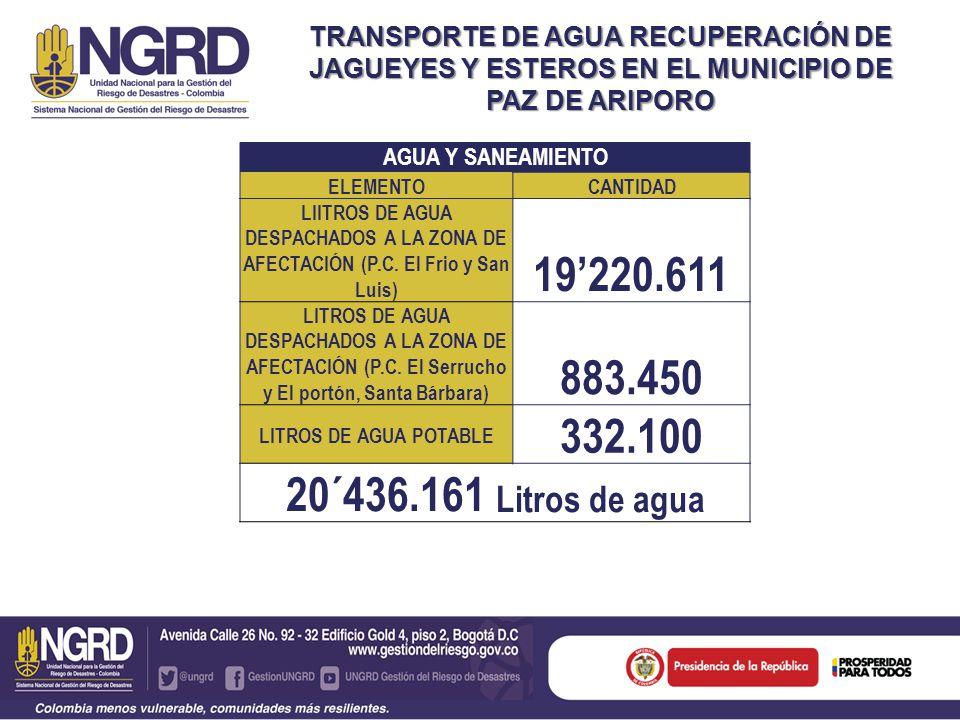 TRANSPORTE DE AGUA RECUPERACIÓN DE JAGUEYES Y ESTEROS EN EL MUNICIPIO DE PAZ DE ARIPORO AGUA Y SANEAMIENTO ELEMENTOCANTIDAD LIITROS DE AGUA DESPACHADOS A LA ZONA DE AFECTACIÓN (P.C.
