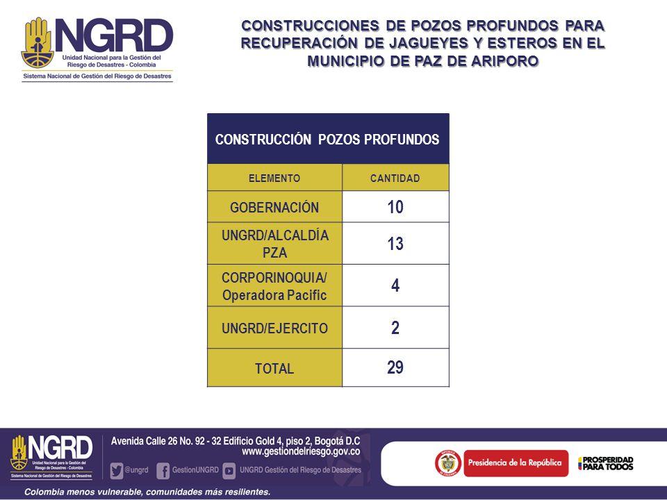CONSTRUCCIONES DE POZOS PROFUNDOS PARA RECUPERACIÓN DE JAGUEYES Y ESTEROS EN EL MUNICIPIO DE PAZ DE ARIPORO CONSTRUCCIÓN POZOS PROFUNDOS ELEMENTOCANTIDAD GOBERNACIÓN 10 UNGRD/ALCALDÍA PZA 13 CORPORINOQUIA/ Operadora Pacific 4 UNGRD/EJERCITO 2 TOTAL 29