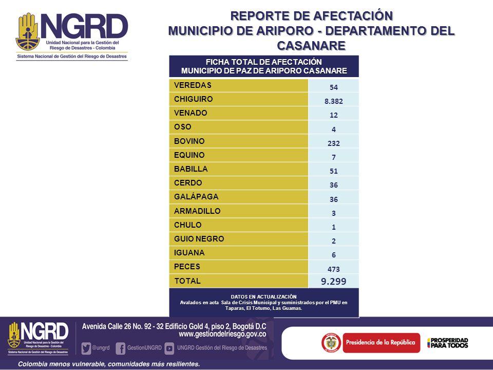 REPORTE DE AFECTACIÓN MUNICIPIO DE ARIPORO - DEPARTAMENTO DEL CASANARE FICHA TOTAL DE AFECTACIÓN MUNICIPIO DE PAZ DE ARIPORO CASANARE VEREDAS 54 CHIGUIRO 8.382 VENADO 12 OSO 4 BOVINO 232 EQUINO 7 BABILLA 51 CERDO 36 GALÁPAGA 36 ARMADILLO 3 CHULO 1 GUIO NEGRO 2 IGUANA 6 PECES 473 TOTAL 9.299 DATOS EN ACTUALIZACIÓN Avalados en acta Sala de Crisis Municipal y suministrados por el PMU en Taparas, El Totumo, Las Guamas.