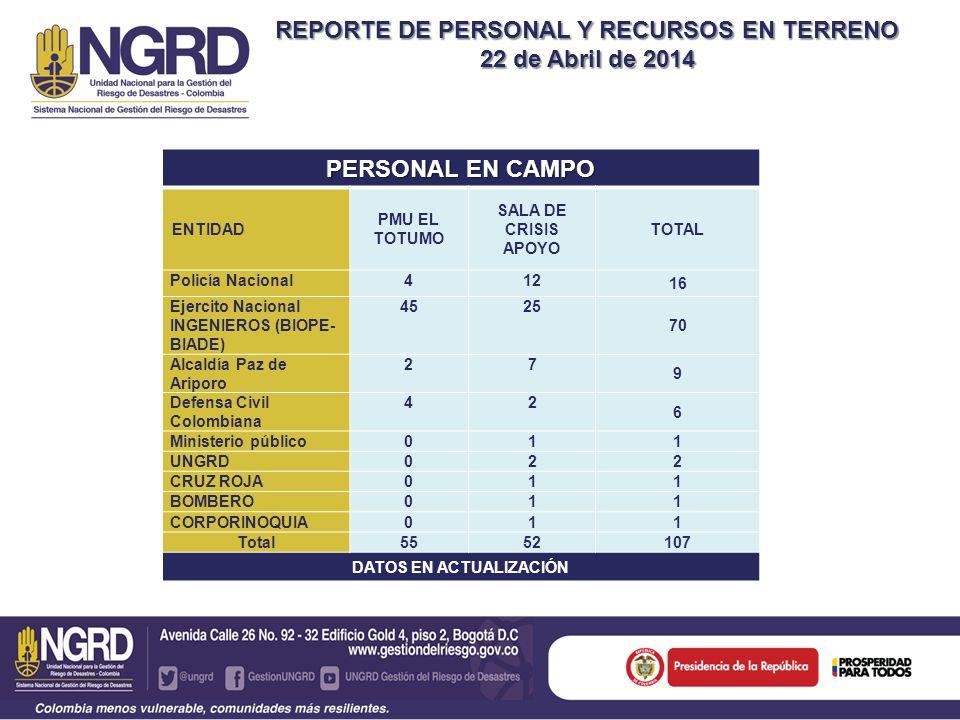 REPORTE DE PERSONAL Y RECURSOS EN TERRENO 22 de Abril de 2014 PERSONAL EN CAMPO ENTIDAD PMU EL TOTUMO SALA DE CRISIS APOYO TOTAL Policía Nacional412 16 Ejercito Nacional INGENIEROS (BIOPE- BIADE) 4525 70 Alcaldía Paz de Ariporo 27 9 Defensa Civil Colombiana 42 6 Ministerio público01 1 UNGRD02 2 CRUZ ROJA01 1 BOMBERO01 1 CORPORINOQUIA01 1 Total 5552107 DATOS EN ACTUALIZACIÓN