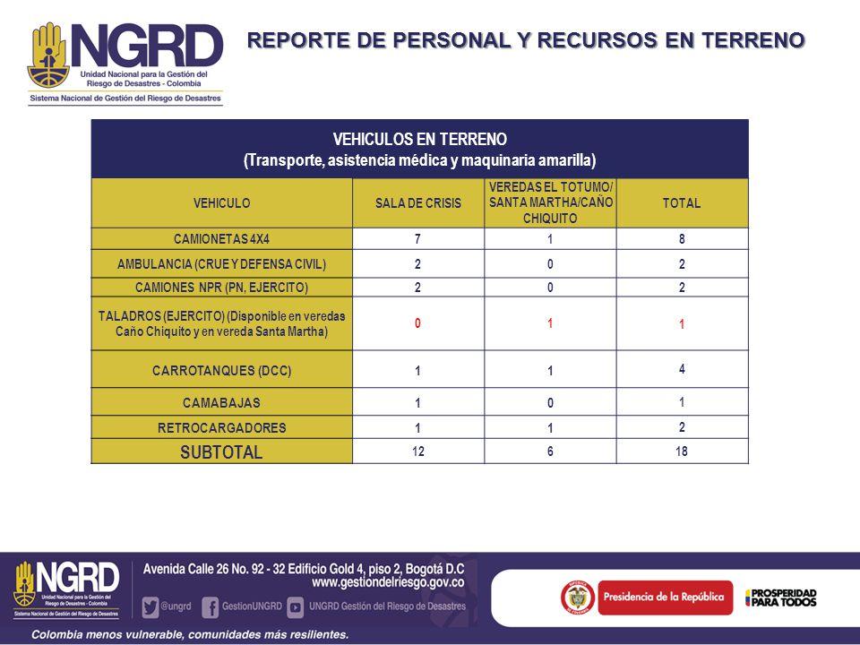 REPORTE DE PERSONAL Y RECURSOS EN TERRENO VEHICULOS EN TERRENO (Transporte, asistencia médica y maquinaria amarilla) VEHICULOSALA DE CRISIS VEREDAS EL TOTUMO/ SANTA MARTHA/CAÑO CHIQUITO TOTAL CAMIONETAS 4X471 8 AMBULANCIA (CRUE Y DEFENSA CIVIL)20 2 CAMIONES NPR (PN, EJERCITO)20 2 TALADROS (EJERCITO) (Disponible en veredas Caño Chiquito y en vereda Santa Martha) 01 1 CARROTANQUES (DCC)11 4 CAMABAJAS10 1 RETROCARGADORES11 2 SUBTOTAL 12618
