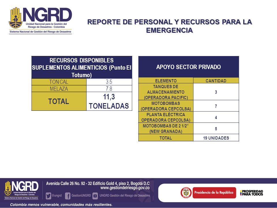 REPORTE DE PERSONAL Y RECURSOS PARA LA EMERGENCIA APOYO SECTOR PRIVADO ELEMENTOCANTIDAD TANQUES DE ALMACENAMIENTO (OPERADORA PACIFIC) 3 MOTOBOMBAS (OPERADORA CEPCOLSA) 7 PLANTA ELÈCTRICA OPERADORA CEPCOLSA) 4 MOTOBOMBAS DE 2 1/2 (NEW GRANADA) 5 TOTAL 19 UNIDADES RECURSOS DISPONIBLES SUPLEMENTOS ALIMENTICIOS (Punto El Totumo) TON CAL3.5 MELAZA7.8 TOTAL 11,3 TONELADAS