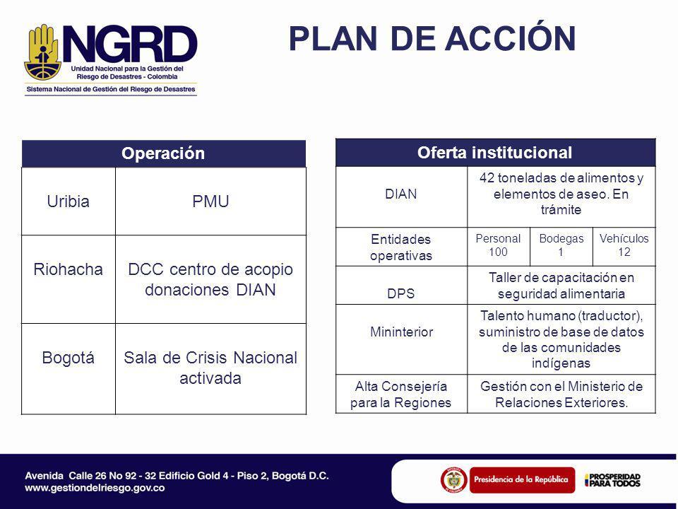 PLAN DE ACCIÓN Operación UribiaPMU RiohachaDCC centro de acopio donaciones DIAN BogotáSala de Crisis Nacional activada Oferta institucional DIAN 42 to