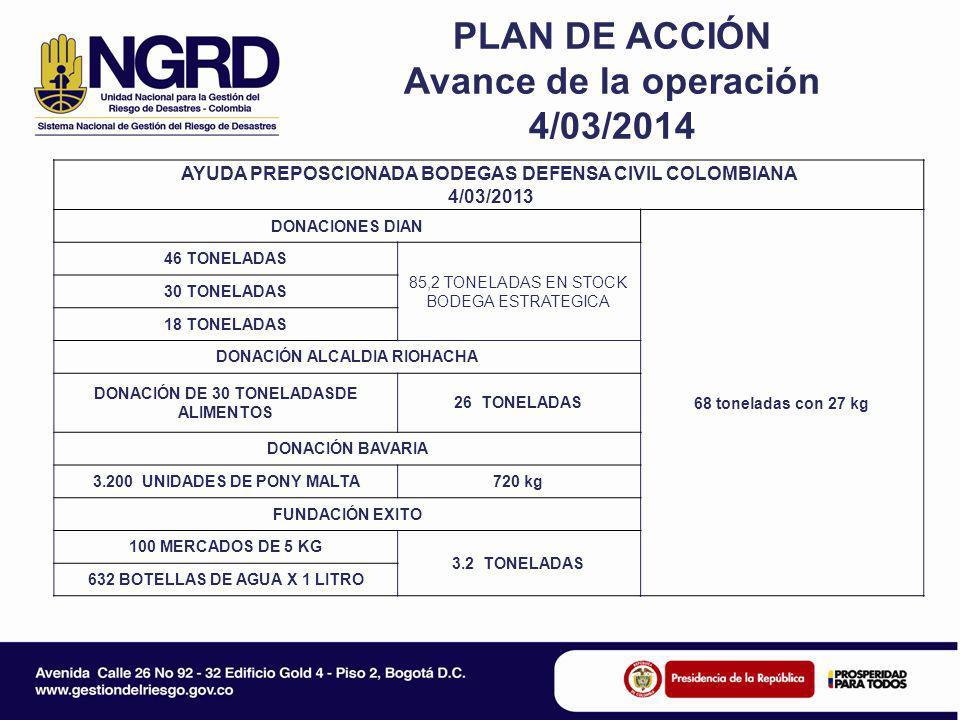PLAN DE ACCIÓN Avance de la operación 4/03/2014 AYUDA PREPOSCIONADA BODEGAS DEFENSA CIVIL COLOMBIANA 4/03/2013 DONACIONES DIAN 68 toneladas con 27 kg 46 TONELADAS 85,2 TONELADAS EN STOCK BODEGA ESTRATEGICA 30 TONELADAS 18 TONELADAS DONACIÓN ALCALDIA RIOHACHA DONACIÓN DE 30 TONELADASDE ALIMENTOS 26 TONELADAS DONACIÓN BAVARIA 3.200 UNIDADES DE PONY MALTA720 kg FUNDACIÓN EXITO 100 MERCADOS DE 5 KG 3.2 TONELADAS 632 BOTELLAS DE AGUA X 1 LITRO