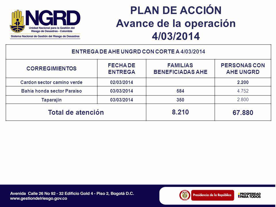 PLAN DE ACCIÓN Avance de la operación 4/03/2014 ENTREGA DE AHE UNGRD CON CORTE A 4/03/2014 CORREGIMIENTOS FECHA DE ENTREGA FAMILIAS BENEFICIADAS AHE PERSONAS CON AHE UNGRD Cardon sector camino verde02/03/2014 2.200 Bahía honda sector Paraiso03/03/2014584 4.752 Taparajin03/03/2014350 2.800 Total de atención8.210 67.880