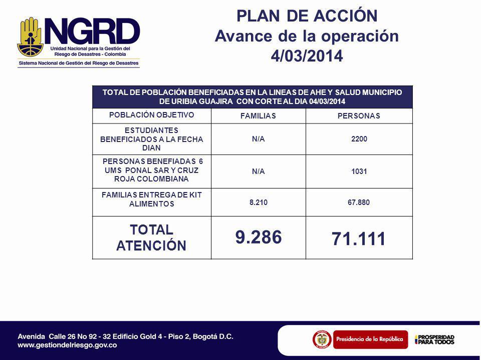 PLAN DE ACCIÓN Avance de la operación 4/03/2014 TOTAL DE POBLACIÓN BENEFICIADAS EN LA LINEAS DE AHE Y SALUD MUNICIPIO DE URIBIA GUAJIRA CON CORTE AL DIA 04/03/2014 POBLACIÓN OBJETIVO FAMILIASPERSONAS ESTUDIANTES BENEFICIADOS A LA FECHA DIAN N/A2200 PERSONAS BENEFIADAS 6 UMS PONAL SAR Y CRUZ ROJA COLOMBIANA N/A1031 FAMILIAS ENTREGA DE KIT ALIMENTOS 8.21067.880 TOTAL ATENCIÓN 9.286 71.111