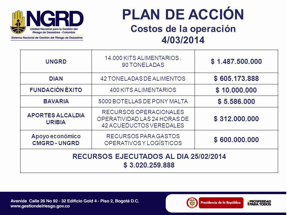 PLAN DE ACCIÓN Costos de la operación 4/03/2014 UNGRD 14.000 KITS ALIMENTARIOS. 90 TONELADAS $ 1.487.500.000 DIAN42 TONELADAS DE ALIMENTOS $ 605.173.8