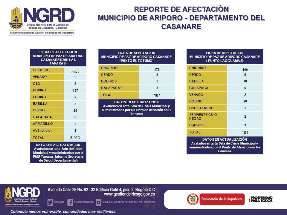 REPORTE DE AFECTACIÓN MUNICIPIO DE ARIPORO - DEPARTAMENTO DEL CASANARE FICHA DE AFECTACIÓN MUNICIPIO DE PAZ DE ARIPORO CASANARE VEREDAS 54 CHIGUIRO 8.100 VENADO 11 OSO 3 BOVINO 166 EQUINO 5 BABILLA 19 CERDO 34 GALÁPAGA 17 ARMADILLO 3 CHULO 1 GUIO NEGRO 2 TOTAL 8.361 DATOS EN ACTUALIZACIÓN Avalados en acta Sala de Crisis Municipal y suministrados por el PMU en Taparas, El Totumo, Las Guamas.