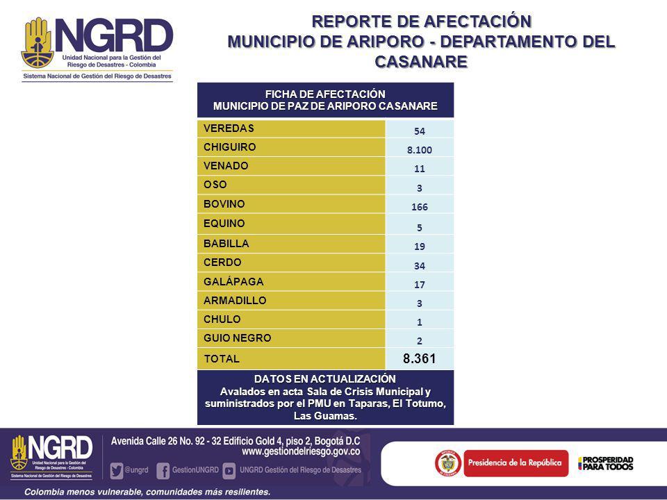 FICHA DE ANIMALES VIVOS BENEFICIADOS ( PUNTO LAS GUAMAS) ( PUNTO LAS GUAMAS) BABILLA18 BOBINOS35 EQUINOS35 TOTAL88 DATOS EN ACTUALIZACIÓN Avalados en acta Sala de Crisis Municipal y suministrados por el Punto de Atención en las Guamas ANIMALES BENEFICIADOS POR EL SUMINISTRO DE AGUA Y SUPLEMENTOS ALIMENTICIOS FICHA DE ANIMALES VIVOS BENEFICIADOS (PMU LAS TAPARAS) (PMU LAS TAPARAS) CHIGUIROS 15.293 BOVINOS303 EQUINOS55 VENADO100 BABILLAS834 GALAPAGAS1.185 CERDOS SALVAJES 200 PATO SALVAJE42 OVEJAS160 BUHOS5 TOTAL 18.177 DATOS EN ACTUALIZACIÓN Avalados en acta Sala de Crisis Municipal y suministrados por el PMU Taparas