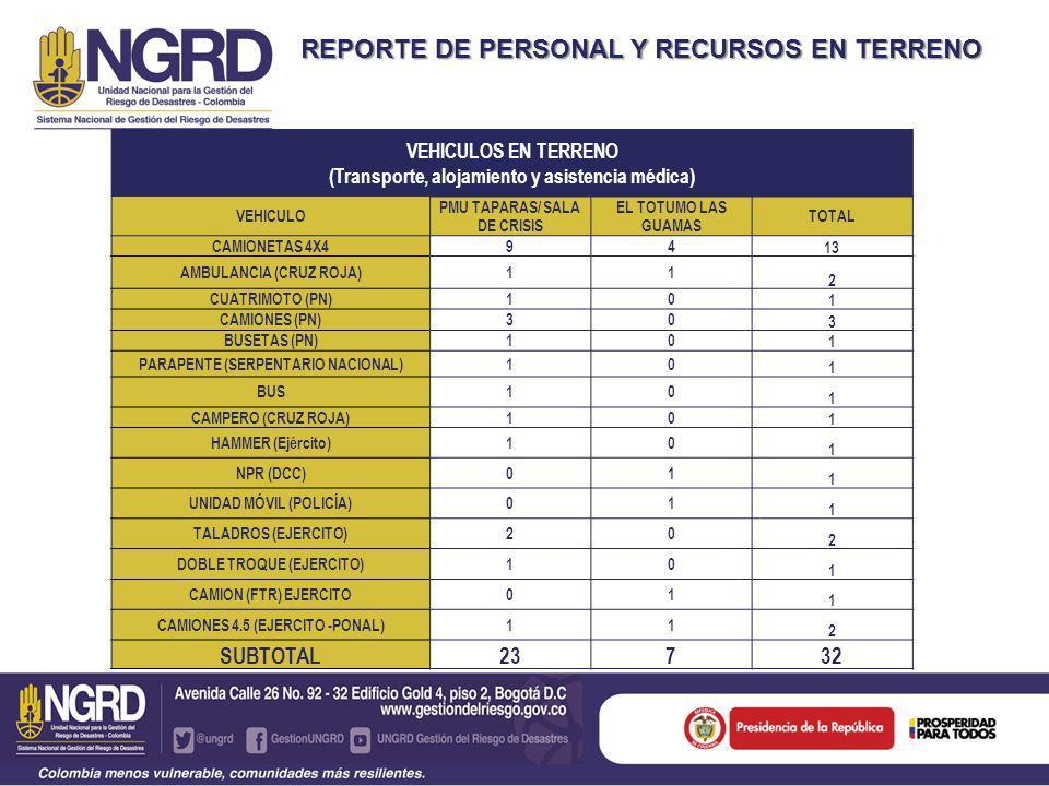 REPORTE DE PERSONAL Y RECURSOS EN TERRENO VEHICULOS EN TERRENO (Maquinaria) VEHICULOPMU TAPARASEL TOTUMOTOTAL RETROEXCAVADO RAS 101 VOLQUETAS303 BULLDOZER101 CARROTANQUES (PN, DCC, Operadoras) 51960 CAMABAJAS101 RETROCARGADOR ES 303 SUBTOTAL 60969