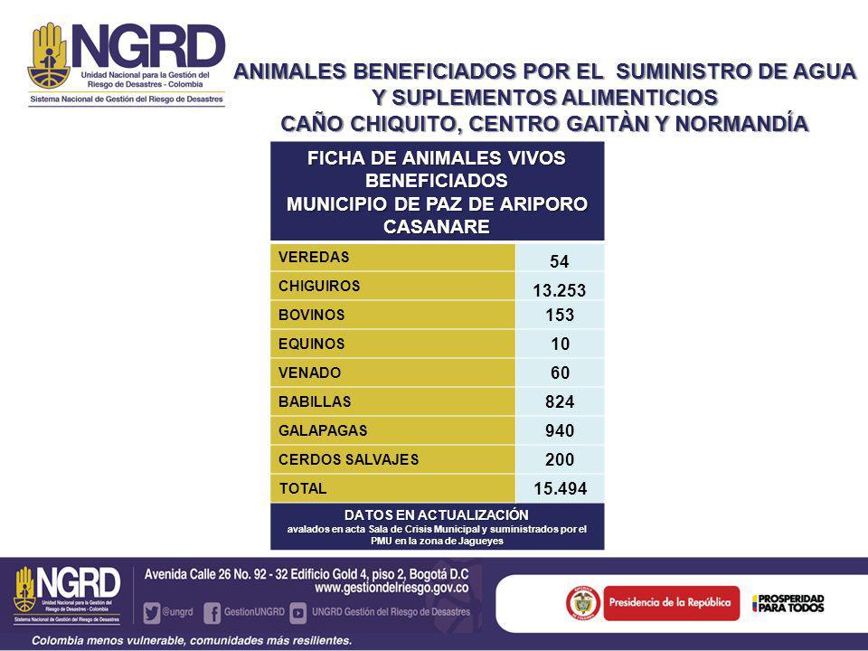ANIMALES BENEFICIADOS POR EL SUMINISTRO DE AGUA Y SUPLEMENTOS ALIMENTICIOS CAÑO CHIQUITO, CENTRO GAITÀN Y NORMANDÍA FICHA DE ANIMALES VIVOS BENEFICIADOS MUNICIPIO DE PAZ DE ARIPORO CASANARE VEREDAS 54 CHIGUIROS 13.253 BOVINOS 153 EQUINOS 10 VENADO 60 BABILLAS 824 GALAPAGAS 940 CERDOS SALVAJES 200 TOTAL 15.494 DATOS EN ACTUALIZACIÓN avalados en acta Sala de Crisis Municipal y suministrados por el PMU en la zona de Jagueyes