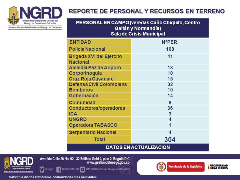 REPORTE DE PERSONAL Y RECURSOS EN TERRENO PERSONAL EN CAMPO (veredas Caño Chiquito, Centro Gaitán y Normandía) Sala de Crisis Municipal ENTIDADN°PER.