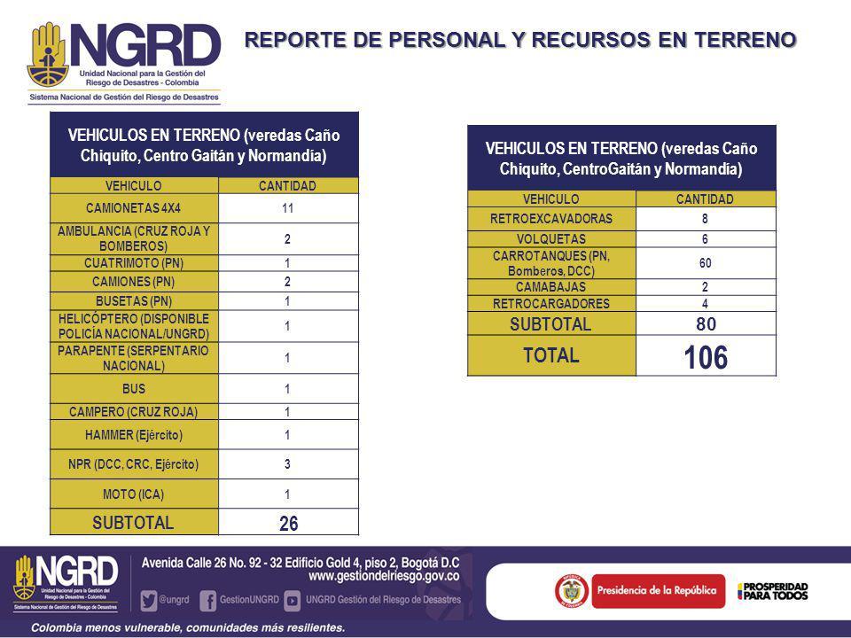 REPORTE DE PERSONAL Y RECURSOS EN TERRENO VEHICULOS EN TERRENO (veredas Caño Chiquito, CentroGaitán y Normandía) VEHICULOCANTIDAD RETROEXCAVADORAS8 VOLQUETAS6 CARROTANQUES (PN, Bomberos, DCC) 60 CAMABAJAS2 RETROCARGADORES4 SUBTOTAL 80 TOTAL 106 VEHICULOS EN TERRENO (veredas Caño Chiquito, Centro Gaitán y Normandía) VEHICULOCANTIDAD CAMIONETAS 4X411 AMBULANCIA (CRUZ ROJA Y BOMBEROS) 2 CUATRIMOTO (PN)1 CAMIONES (PN)2 BUSETAS (PN)1 HELICÓPTERO (DISPONIBLE POLICÍA NACIONAL/UNGRD) 1 PARAPENTE (SERPENTARIO NACIONAL) 1 BUS1 CAMPERO (CRUZ ROJA)1 HAMMER (Ejército)1 NPR (DCC, CRC, Ejército)3 MOTO (ICA)1 SUBTOTAL 26