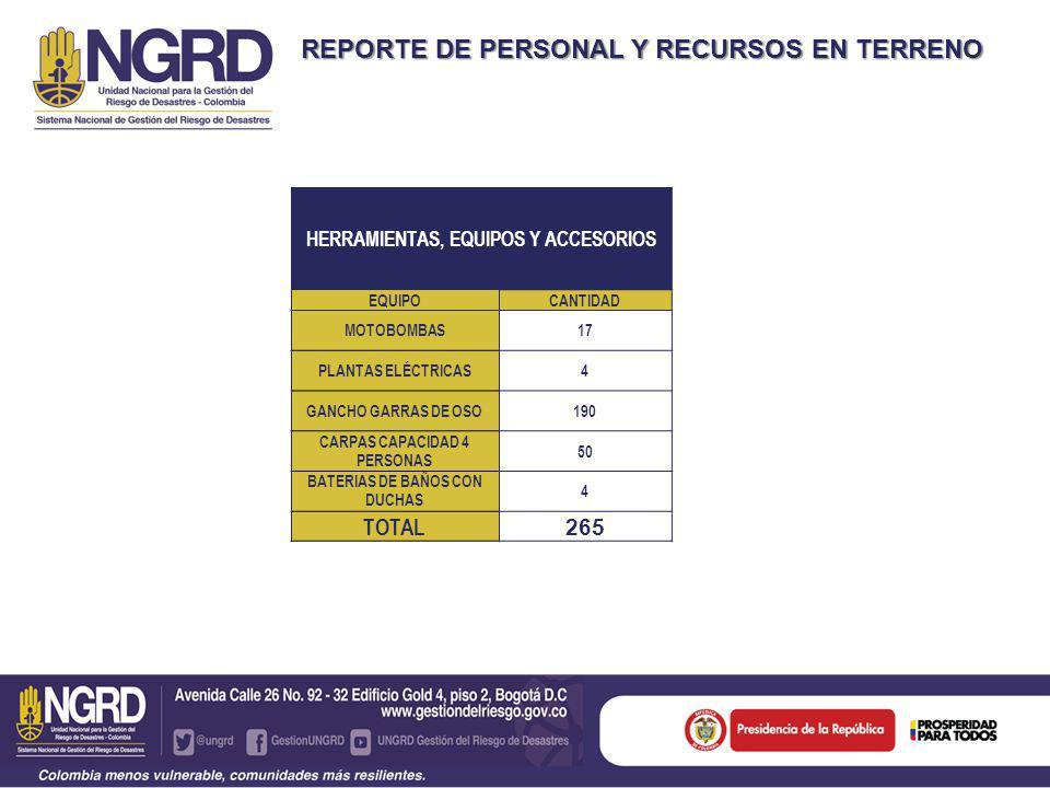 REPORTE DE PERSONAL Y RECURSOS EN TERRENO HERRAMIENTAS, EQUIPOS Y ACCESORIOS EQUIPOCANTIDAD MOTOBOMBAS17 PLANTAS ELÉCTRICAS4 GANCHO GARRAS DE OSO190 CARPAS CAPACIDAD 4 PERSONAS 50 BATERIAS DE BAÑOS CON DUCHAS 4 TOTAL 265