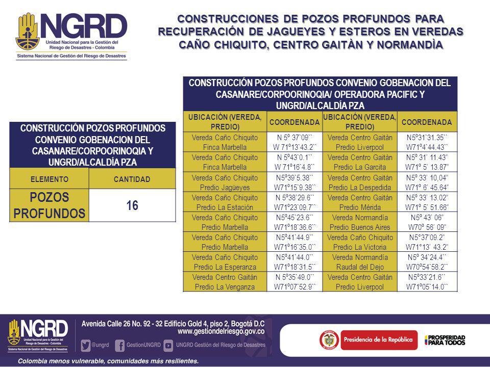 CONSTRUCCIONES DE POZOS PROFUNDOS PARA RECUPERACIÓN DE JAGUEYES Y ESTEROS EN VEREDAS CAÑO CHIQUITO, CENTRO GAITÀN Y NORMANDÌA CONSTRUCCIÓN POZOS PROFUNDOS CONVENIO GOBENACION DEL CASANARE/CORPOORINOQIA Y UNGRD/ALCALDÍA PZA ELEMENTOCANTIDAD POZOS PROFUNDOS 16 CONSTRUCCIÓN POZOS PROFUNDOS CONVENIO GOBENACION DEL CASANARE/CORPOORINOQIA/ OPERADORA PACIFIC Y UNGRD/ALCALDÍA PZA UBICACIÓN (VEREDA, PREDIO) COORDENADA UBICACIÓN (VEREDA, PREDIO) COORDENADA Vereda Caño Chiquito Finca Marbella N 5º 37`09`` W 71º13`43.2`` Vereda Centro Gaitàn Predio Liverpool N5º31`31.35`` W71º4`44.43`` Vereda Caño Chiquito Finca Marbella N 5º43`0.1`` W 71º16`4.8`` Vereda Centro Gaitàn Predio La Garcita N5º 31 11.43 W71º 5 13.87 Vereda Caño Chiquito Predio Jagüeyes N5º39`5.38`` W71º15`9.38`` Vereda Centro Gaitán Predio La Despedida N5º 33 10,04 W71º 6 45.64 Vereda Caño Chiquito Predio La Estación N 5º38`29.6`` W71º23`09.7`` Vereda Centro Gaitán Predio Mérida N5º 33 13.02 W71º 5 51.66 Vereda Caño Chiquito Predio Marbella N5º45`23.6`` W71º18`36.6`` Vereda Normandía Predio Buenos Aires N5º 43 06 W70º 56 09 Vereda Caño Chiquito Predio Marbella N5º41`44.9`` W71º16`35.0`` Vereda Caño Chiquito Predio La Victoria N5°3709.2 W71°13 43.2 Vereda Caño Chiquito Predio La Esperanza N5º41`44.0`` W71º18`31.5`` Vereda Normandía Raudal del Dejo N5º 34`24.4`` W70º54`58.2`` Vereda Centro Gaitán Predio La Venganza N 5º35`49.0`` W71º07`52.9`` Vereda Centro Gaitán Predio Liverpool N5º33`21.6`` W71º05`14.0``