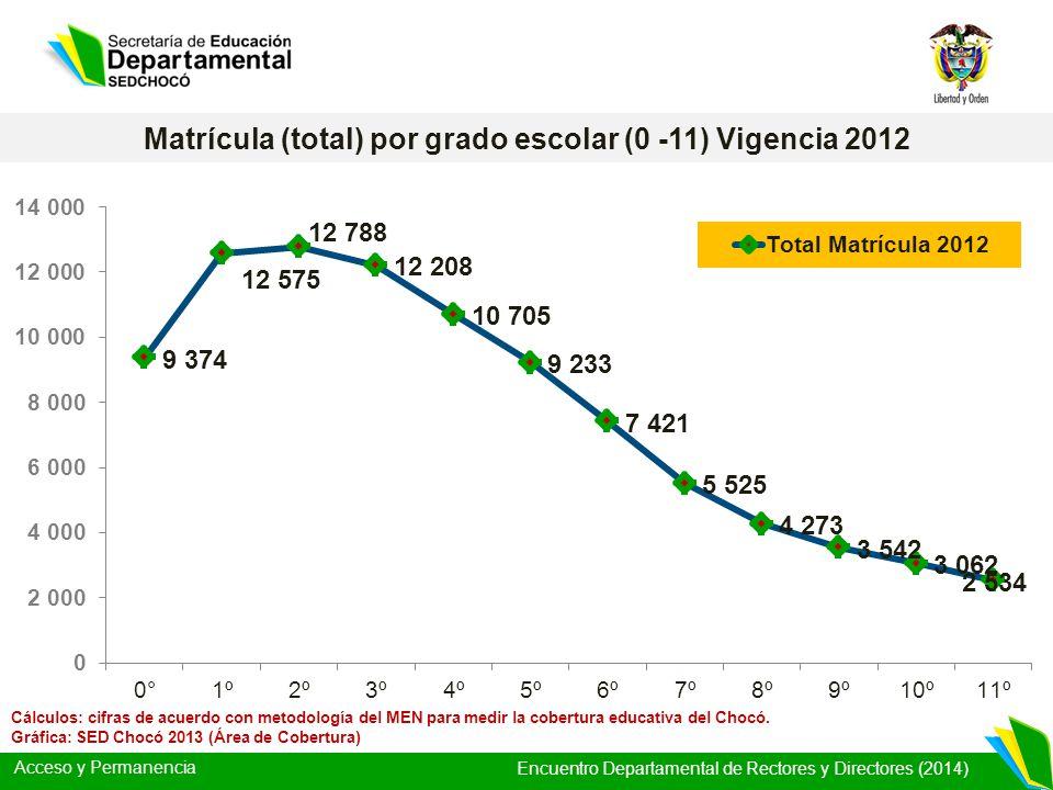 Acceso y Permanencia Encuentro Departamental de Rectores y Directores (2014) Cálculos: cifras de acuerdo con metodología del MEN para medir la cobertu