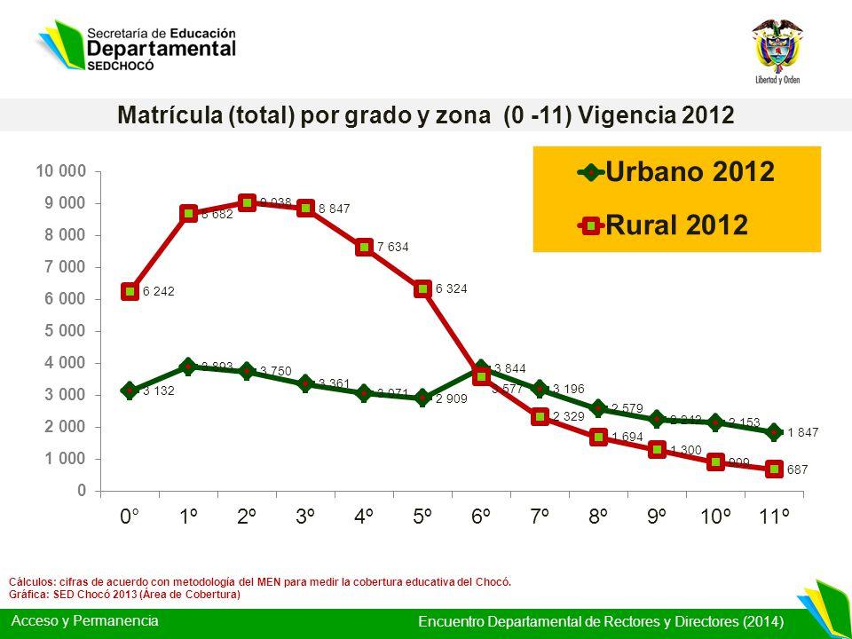 Acceso y Permanencia Encuentro Departamental de Rectores y Directores (2014) Logros Cobertura Educativa en el Chocó 2009 - 2012 Más cobertura (+6% 6.300 alumnos) de 97.942 a 104.248 alumnos.