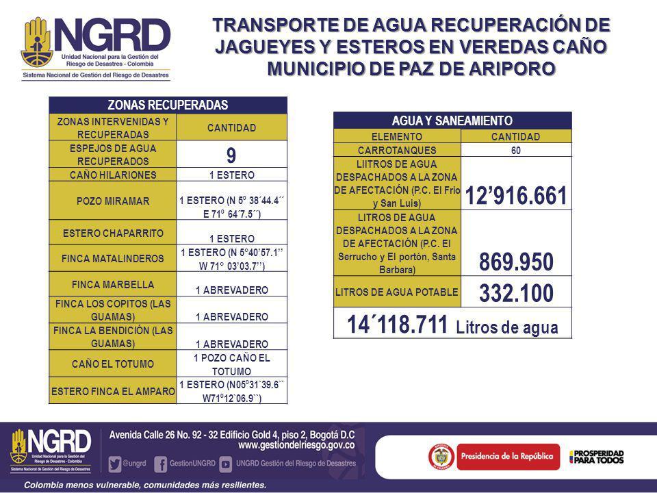 TRANSPORTE DE AGUA RECUPERACIÓN DE JAGUEYES Y ESTEROS EN VEREDAS CAÑO MUNICIPIO DE PAZ DE ARIPORO AGUA Y SANEAMIENTO ELEMENTOCANTIDAD CARROTANQUES60 LIITROS DE AGUA DESPACHADOS A LA ZONA DE AFECTACIÓN (P.C.