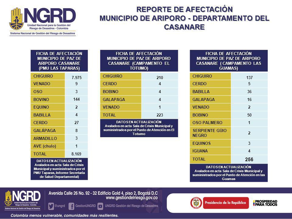 REPORTE DE AFECTACIÓN MUNICIPIO DE ARIPORO - DEPARTAMENTO DEL CASANARE FICHA DE AFECTACIÓN MUNICIPIO DE PAZ DE ARIPORO CASANARE (CAMPAMENTO EL TOTUMO) CHIGUIRO 210 CERDO4 BOBINO4 GALAPAGA4 VENADO1 TOTAL223 DATOS EN ACTUALIZACIÓN Avalados en acta Sala de Crisis Municipal y suministrados por el Punto de Atención en El Totumo FICHA DE AFECTACIÓN MUNICIPIO DE PAZ DE ARIPORO CASANARE (PMU LAS TAPARAS) CHIGUIRO 7.975 VENADO 9 OSO 3 BOVINO 144 EQUINO 2 BABILLA 4 CERDO 27 GALÁPAGA 8 ARMADILLO 3 AVE (chulo) 1 TOTAL8.169 DATOS EN ACTUALIZACIÓN Avalados en acta Sala de Crisis Municipal y suministrados por el PMU Taparas, Informe Secretaría de Salud Departamental) FICHA DE AFECTACIÓN MUNICIPIO DE PAZ DE ARIPORO CASANARE ( CAMPAMENTO LAS GUAMAS) CHIGUIRO 137 CERDO5 BABILLA36 GALAPAGA16 VENADO2 BOBINO50 OSO PALMERO1 SERPIENTE GÜIO NEGRO 2 EQUINOS3 IGUANA4 TOTAL 256 DATOS EN ACTUALIZACIÓN Avalados en acta Sala de Crisis Municipal y suministrados por el Punto de Atención en las Guamas