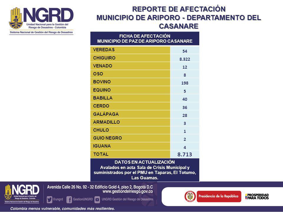 REPORTE DE AFECTACIÓN MUNICIPIO DE ARIPORO - DEPARTAMENTO DEL CASANARE FICHA DE AFECTACIÓN MUNICIPIO DE PAZ DE ARIPORO CASANARE VEREDAS 54 CHIGUIRO 8.322 VENADO 12 OSO 8 BOVINO 198 EQUINO 5 BABILLA 40 CERDO 36 GALÁPAGA 28 ARMADILLO 3 CHULO 1 GUIO NEGRO 2 IGUANA 4 TOTAL 8.713 DATOS EN ACTUALIZACIÓN Avalados en acta Sala de Crisis Municipal y suministrados por el PMU en Taparas, El Totumo, Las Guamas.